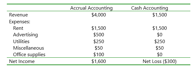 Cash Accounting versus Accrual Accounting